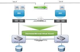 logical layout of network vmware vsphere 5 5 vmotion on emc vplex metro vmware vroom blog