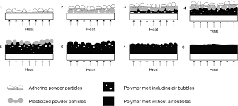 characterization of layer built up and inter layer boundaries in