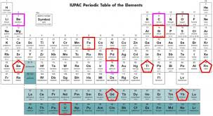 Cr On The Periodic Table The Wonders Of The Periodic Table Owlcation