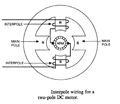 electrical machines what do interpoles do in dc motors quora