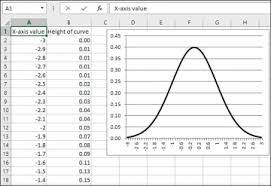 Normal Distribution Table Calculator Understanding Frequency Distributions Statistical Analysis With