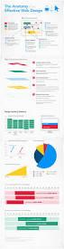 25 unique web design salary ideas on pinterest freelance design