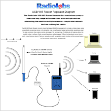 Radio Antennas For Rvs Radiolabs High Powered Wifi Repeater Kit
