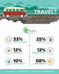 Why do people travel to northern areas of pakistan infographic