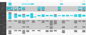 final service blueprint for stage service design ui ux and