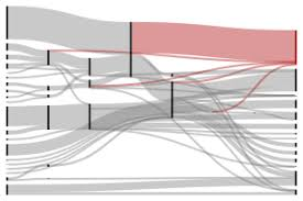 sankeymatic beta a sankey diagram builder for everyone