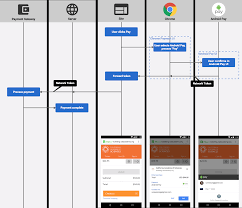 integrating android pay into payment request web fundamentals