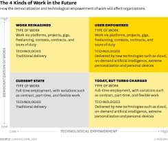 work in the future will fall into these 4 categories