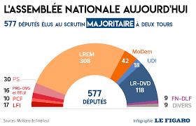 si e de l assembl nationale à quoi ressemblerait l assemblée avec la proportionnelle et moins de