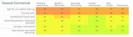 commercial risk model risk segmentation the foundation of sme credit rating
