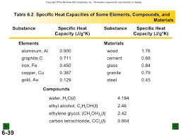 Specific Heat Table Thermochem