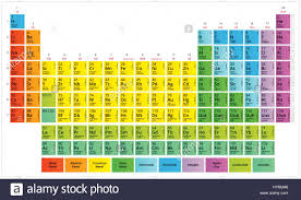 Halogen On Periodic Table Periodic Table Of The Chemical Elements Mendeleev U0027s Table Stock