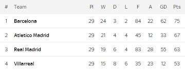 la liga premier league table premier league table plus the battle for chions league places in