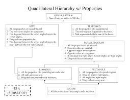 Area Of A Parallelogram Worksheet Quadrilateral Properties Worksheet Worksheets For Dropwin