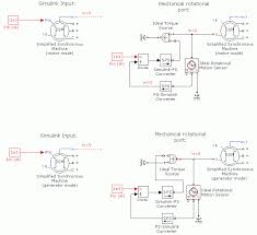 model the dynamics of simplified three phase synchronous machine