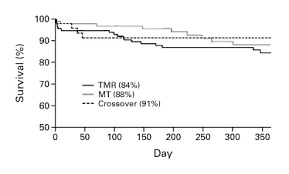 design criteria tmr comparison of transmyocardial revascularization with medical therapy
