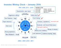 when to start buying mining shares interactive investor