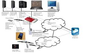 cannot use remote acess my cloud 3rd party u0026 mobile apps wd