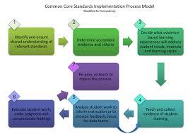 hawaii content u0026 performance standards standards toolkit