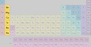 Alkaline Earth Metals On The Periodic Table Element Families Of The Periodic Table