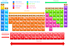Online Periodic Table by Groups In The Modern Periodic Table