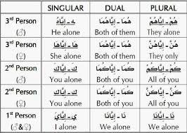 Demonstrative Pronoun Worksheet Arabic Pronouns Images Reverse Search
