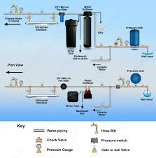 uv light water treatment wonder light uv sterilizer pc 2 2 gpm 110v
