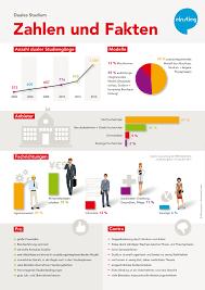 grafik design studieren infografik zum dualen studium zahlen und fakten