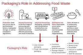 topics in food waste food u0026 beverage packaging dupont usa