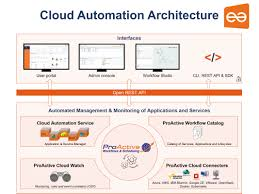 architecture cloud computing architecture pdf interior design