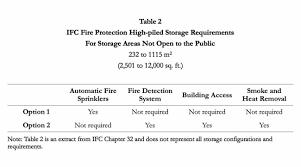 high challenge high piled storage fire protection u2013 gulf fire