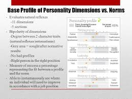 profile of hr manager specialized psychometric test for managers that measures