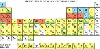 What Are The Families Of The Periodic Table Engineering And The Periodic Table Activity Www