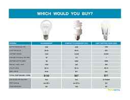 Led Flood Light Bulb Reviews by Descubre El Led Light Comparison