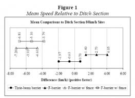 aashto clear zone table effect of different median barriers on traffic speed tay