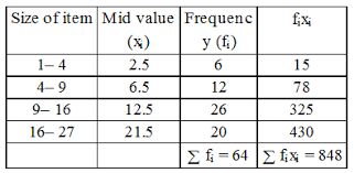 Frequency Distribution Table What Is A Grouped Frequency Distribution Table