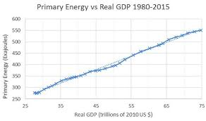 pattern energy debt the inevitability of degrowth peak prosperity