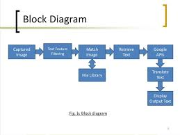 android block diagram u2013 the wiring diagram u2013 readingrat net
