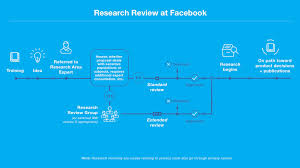 Privacy by Facebook U0027s Ability To Target