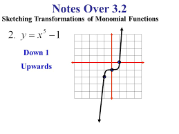 notes over 3 2 graphs of polynomial functions continuous functions