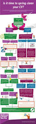 Resume Jobs by Best 25 Cv Advice Ideas On Pinterest Resume Cv Writing Tips