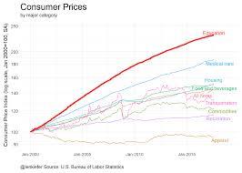 us bureau of labor statistics cpi consumer prices household debt len kiefer