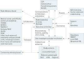 va cooperative studies program network research methods
