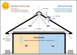 thermostat controlled exhaust fan attic fans a panacea for summer and winter woes prime property