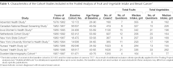 intake of fruits and vegetables and risk of breast cancer breast