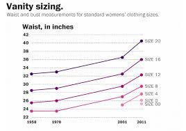 Women S Vanity One Chart Will Change Everything You Know About Women U0027s Sizes