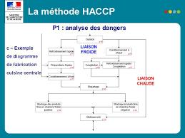 cuisine collective reglementation méthodologie et application des notions haccp en boulangerie