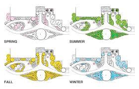 garden center layout plan container gardening ideas