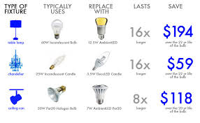 federal light ban led bulb inhabitat green design innovation