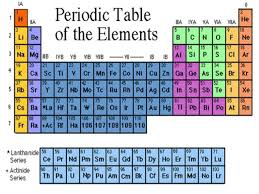 Periodic Table Metalloids Nonmetals And Metalloids